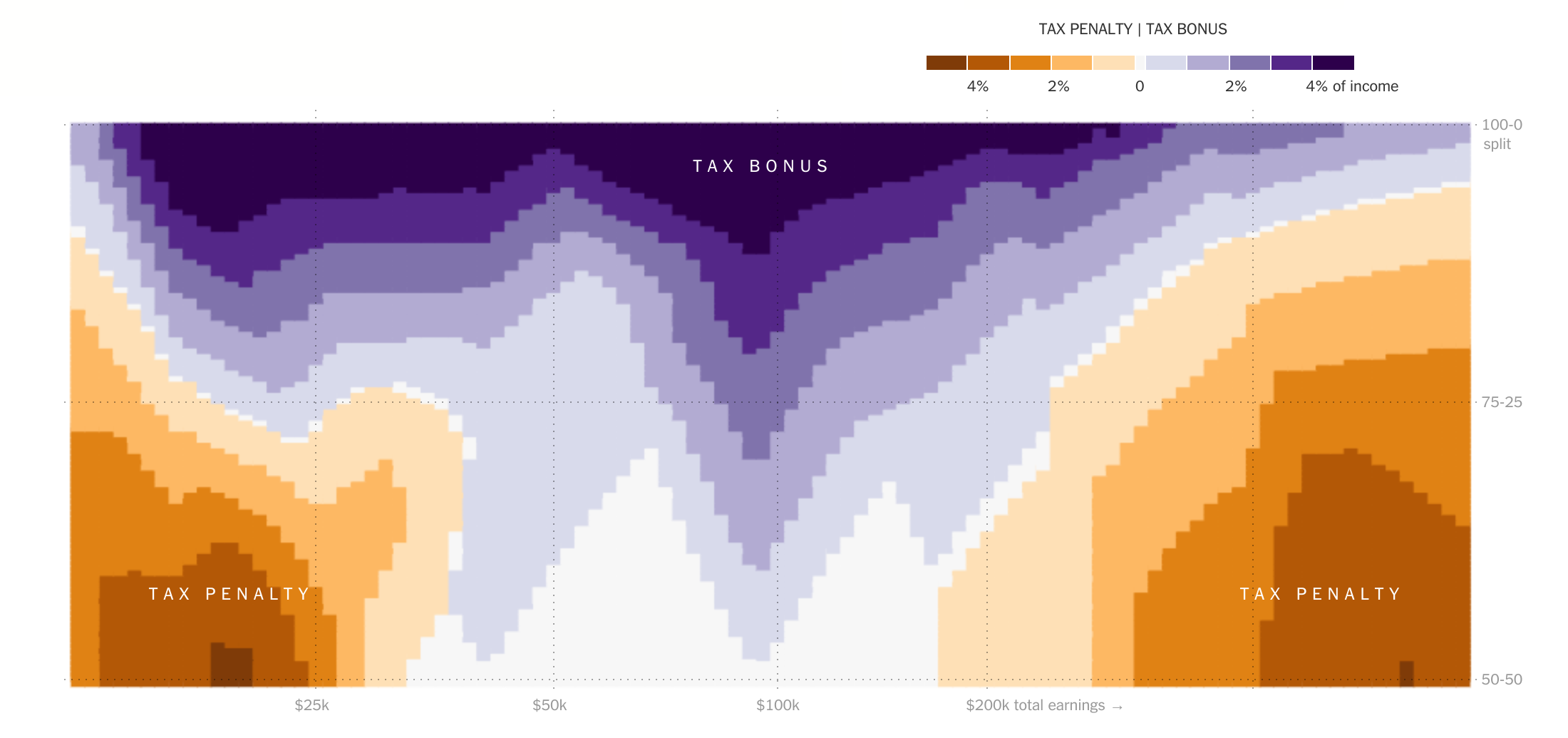 "A strange, convoluted heatmap; the key indicates that the value varies from ""-4% of income"" to ""+4% of income""."